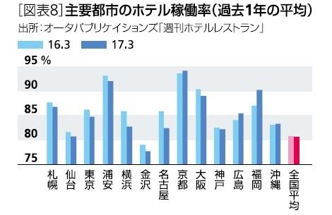 [図表8]主要都市のホテル稼働率(過去1年の平均)