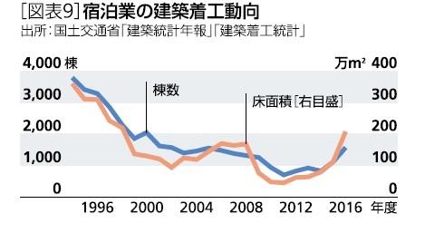 [図表9]宿泊業の建築着工動向