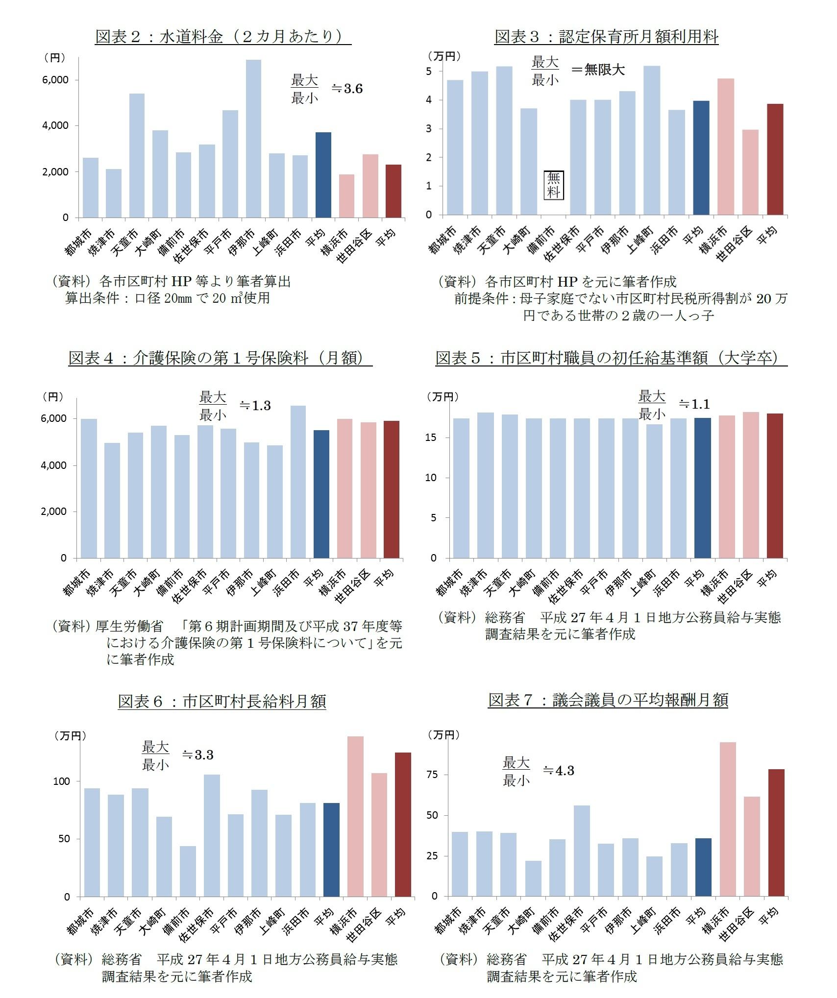 図表2:水道料金(2カ月あたり)/図表3:認定保育所月額利用料/図表4:介護保険の第1号保険料(月額)/図表5:市区町村職員の初任給基準額(大学卒)/図表6:市区町村長給料月額/図表7:議会議員の平均報酬月額
