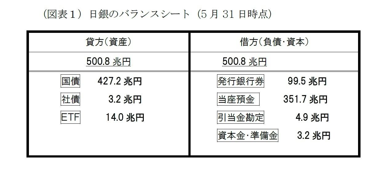 (図表1)日銀のバランスシート(5月31日時点)