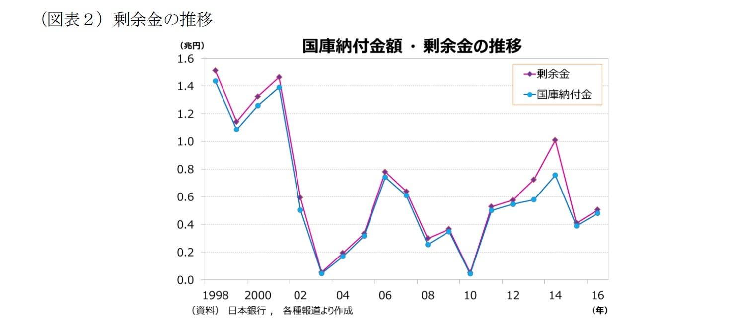 (図表2)剰余金の推移