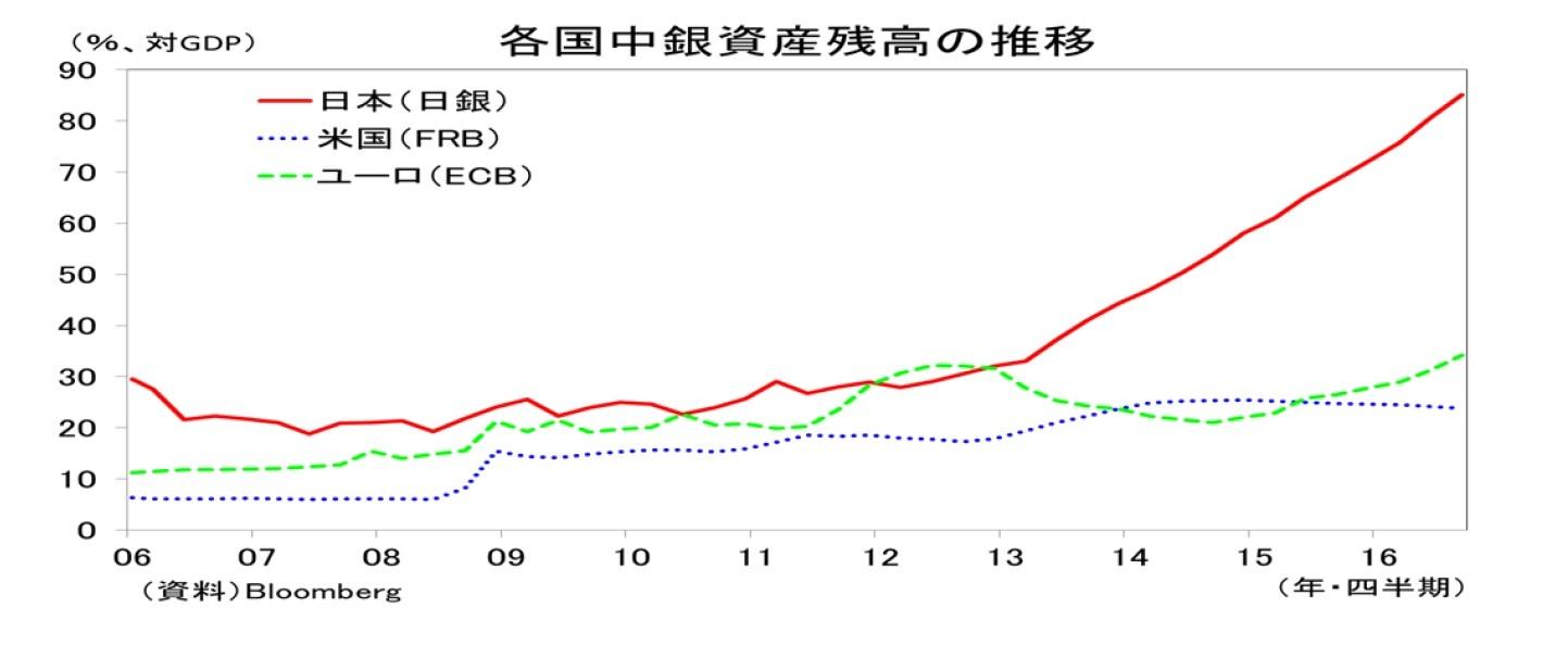 各国中銀資産残高の推移