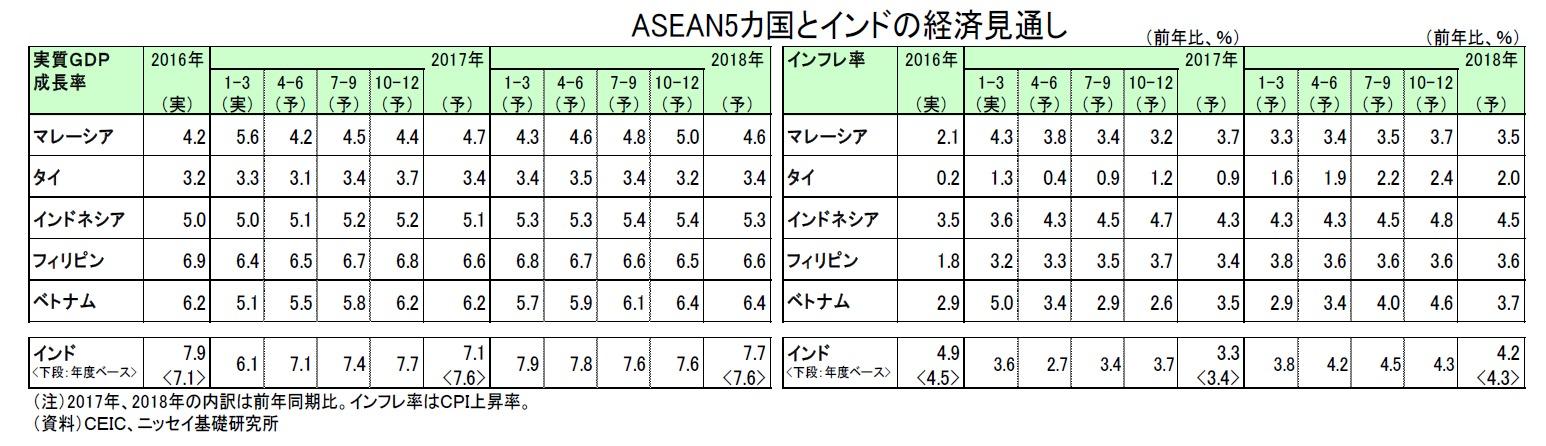 ASEAN5カ国とインドの経済見通し