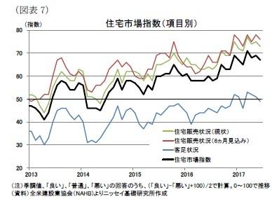 (図表7)住宅市場指数(項目別)
