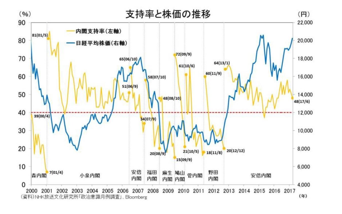 支持率と株価の推移