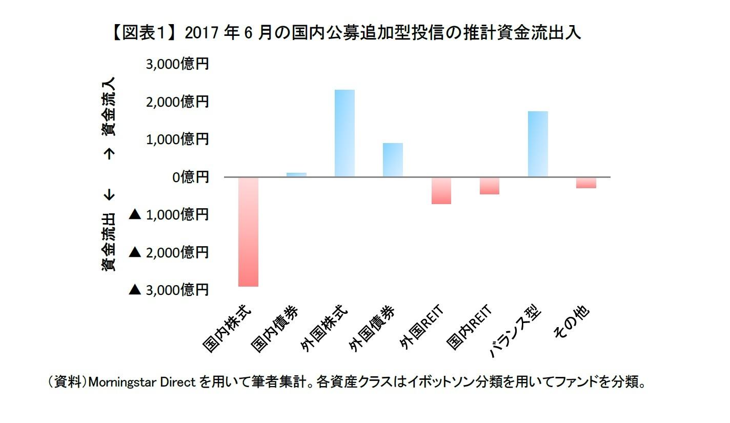 決算 年 回 グローバル フィン 型 ファンド 株式 2 テック