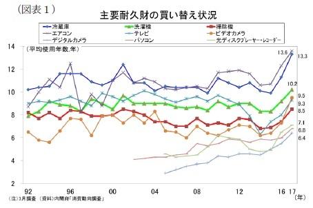 (図表1)主要耐久財の買い替え状況