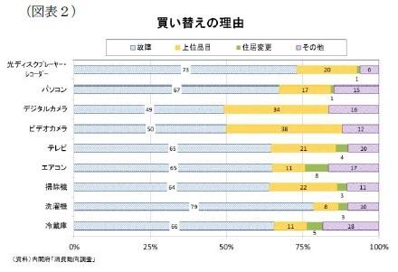 (図表2)買い替えの理由