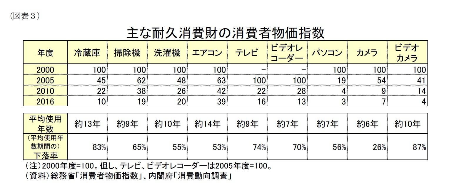 (図表3)主な耐久消費財の消費者物価指数