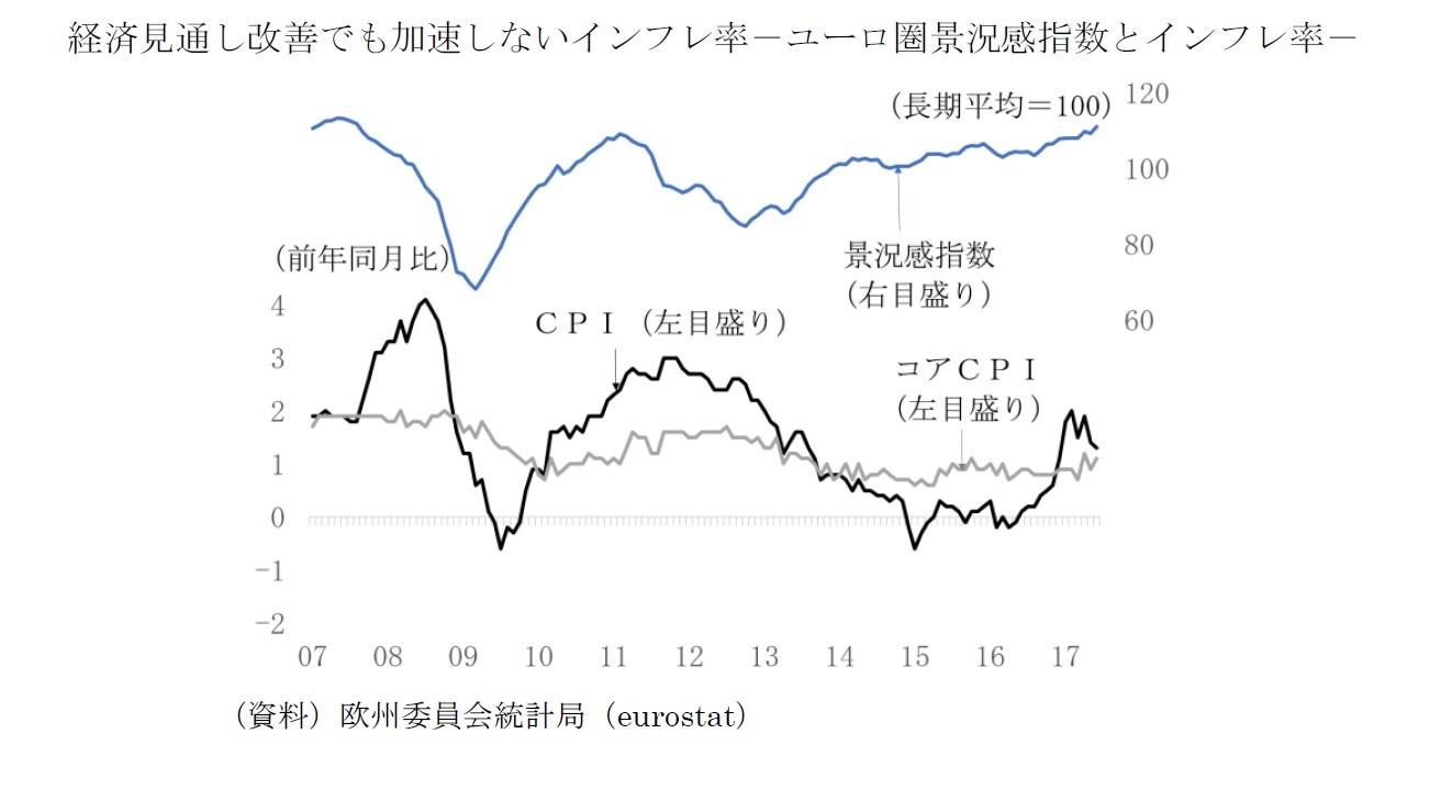 経済見通し改善でも加速しないインフレ率-ユーロ圏景況感指数とインフレ率-