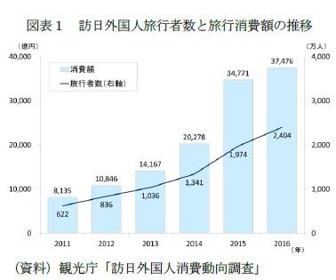図表1 訪日外国人旅行者数と旅行消費額の推移