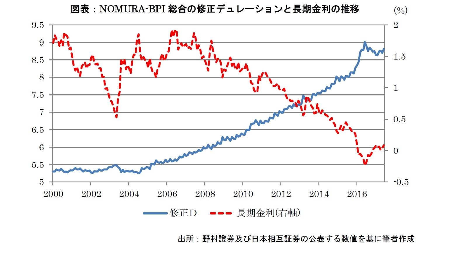 NOMURA-BPI総合の修正デュレーションと長期金利の推移