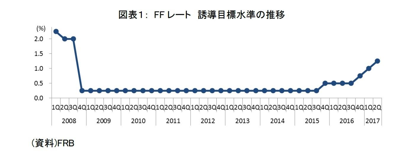 図表1: FFレート 誘導目標水準の推移