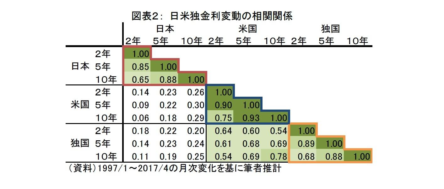図表2: 日米独金利変動の相関関係