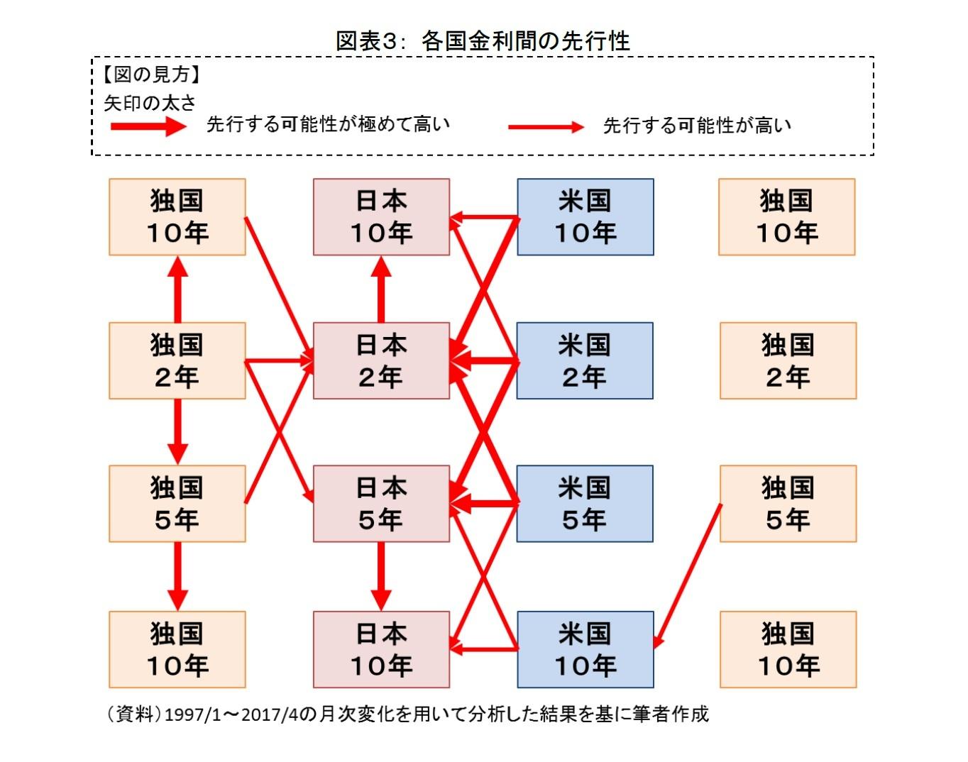 図表3: 各国金利間の先行性