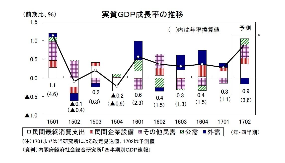 2017年4-6月期の実質GDP~前期比0.9%(年率3.6%)を予測 ...