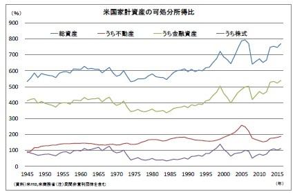 米国家計資産の可処分所得比