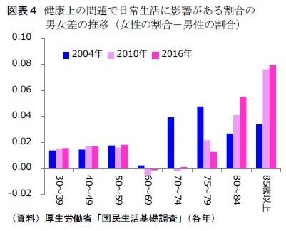 図表4 健康上の問題で日常生活に影響がある割合の男女差の推移(女性の割合-男性の割合)