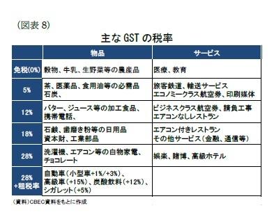 (図業8)主なGSTの税率