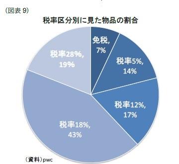 (図業9)税率区分別に見た物品の割合