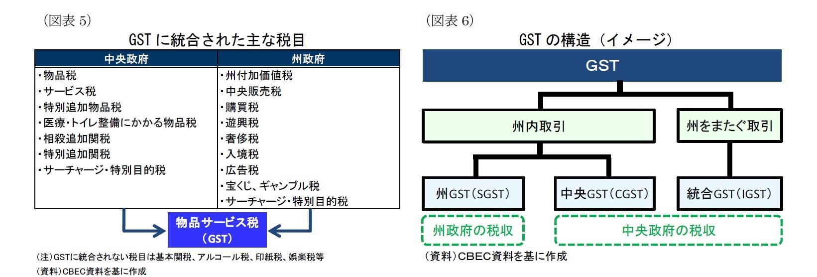 (図表5)GST に統合された主な税目/(図表6)GST の構造(イメージ)