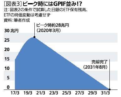 [図表3]ピーク時にはGPIF並み!?