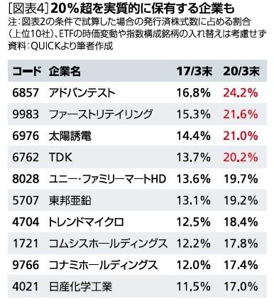 [図表4]20%超を実質的に保有する企業も