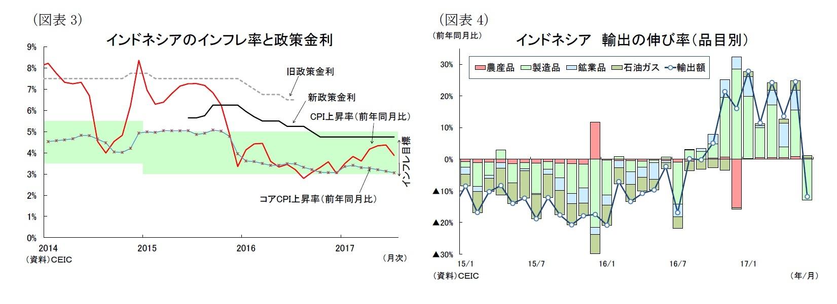 (図表3)インドネシアのインフレ率と政策金利/(図表4)インドネシア輸出の伸び率(品目別)