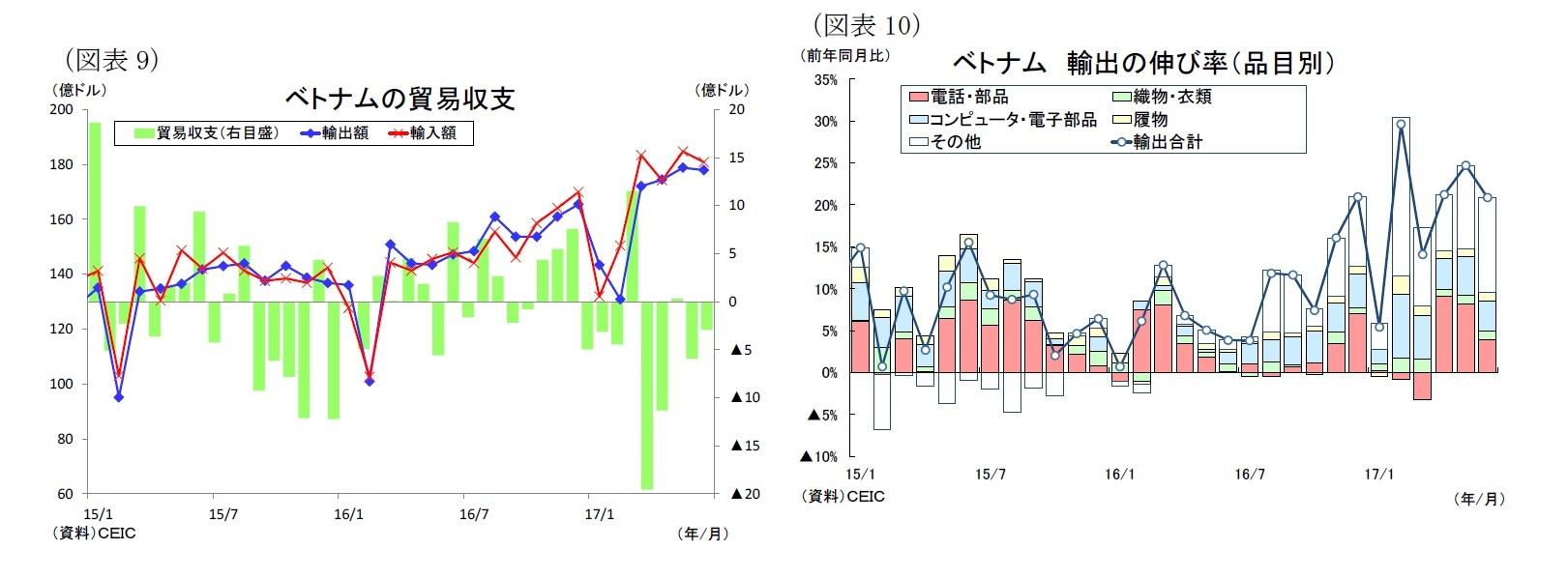 (図表9)ベトナムの貿易収支/(図表10)ベトナム輸出の伸び率(品目別)