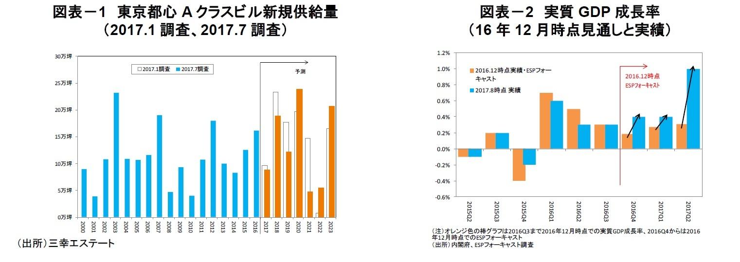 図表-1 東京都心Aクラスビル新規供給量(2017.1調査、2017.7調査)/図表-2 実質GDP成長率(16年12月時点見通しと実績)