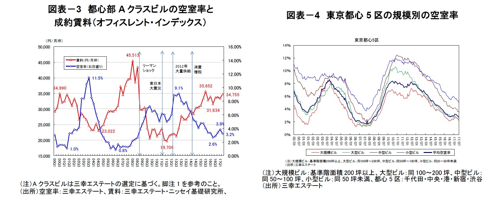 図表-3 都心部Aクラスビルの空室率と成約賃料(オフィスレント・インデックス)/図表-4 東京都心5区の規模別の空室率