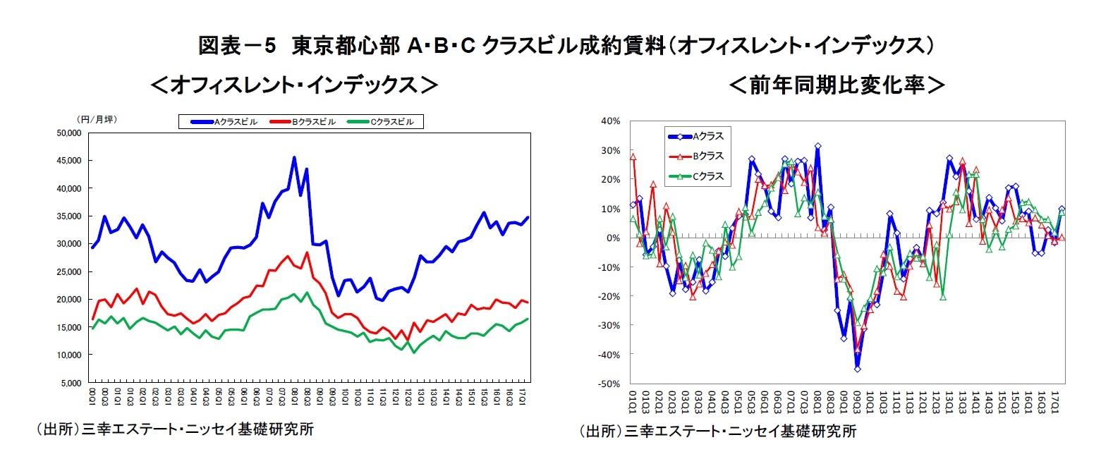 図表-5 東京都心部A・B・Cクラスビル成約賃料(オフィスレント・インデックス)
