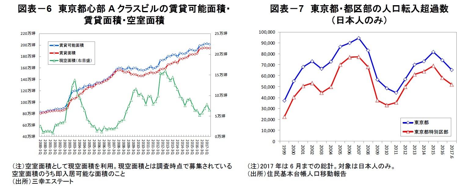図表-6 東京都心部Aクラスビルの賃貸可能面積・賃貸面積・空室面積/図表-7 東京都・都区部の人口転入超過数(日本人のみ)