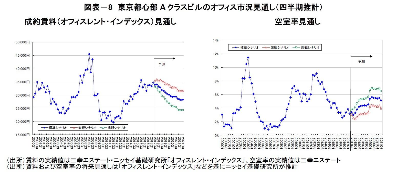 図表-8 東京都心部Aクラスビルのオフィス市況見通し(四半期推計)