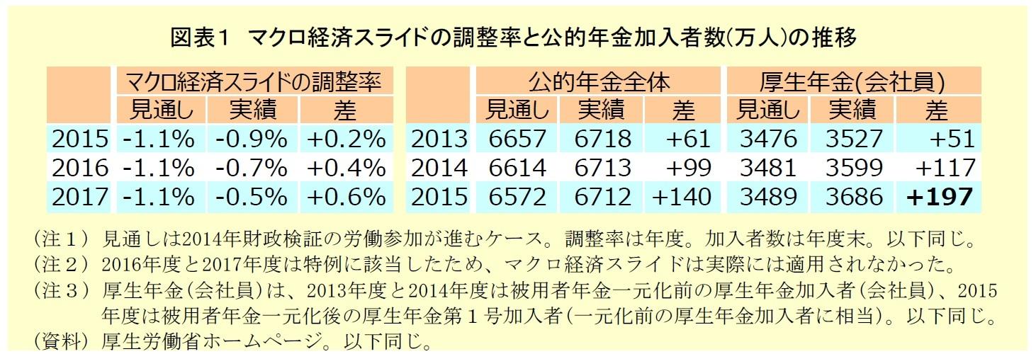 図表1 マクロ経済スライドとの調整率と公的年金加入者数の推移