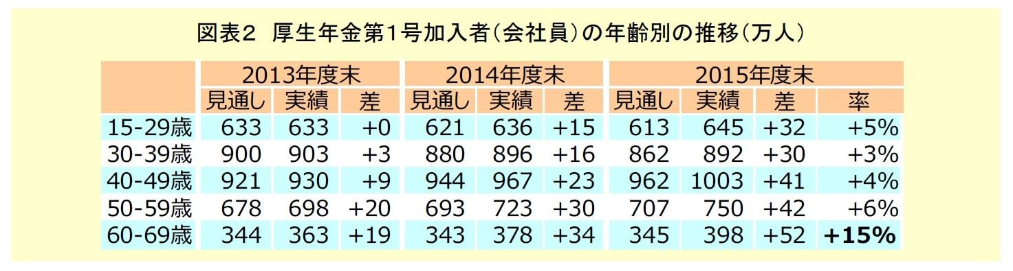 図表2 厚生年金第1号加入者の年齢別の推移