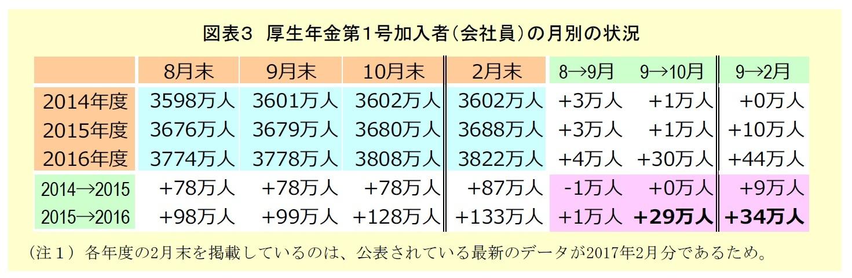図表3 厚生年金第1号加入者の月別の状況