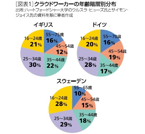 図表1:クラウドワーカーの年齢階層別分布