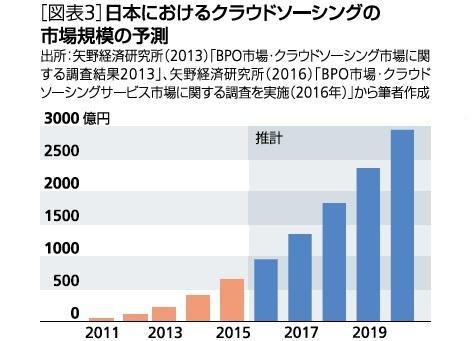 図表3:日本におけるクラウドソーシングの市場規模の予測