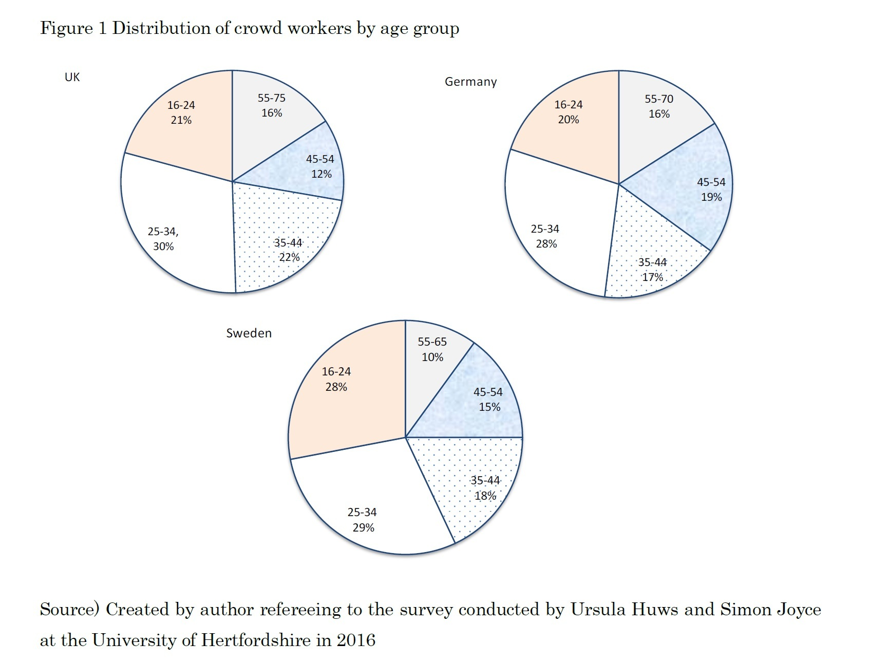 Figure 1 Distribution of crowd workers by age group