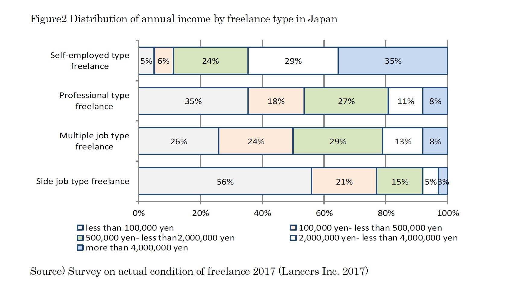 Figure2 Distribution of annual income by freelance type in Japan