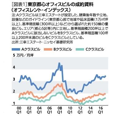 図表1:東京都心オフィスビルの成約賃料