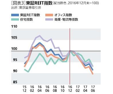 図表3:東証REIT指数