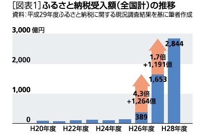 図表1:ふるさと納税受入額の推移