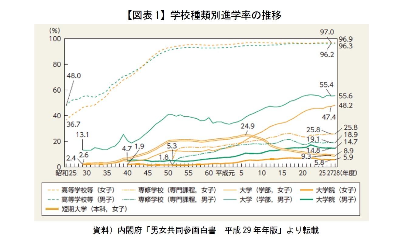 【図表1】学校種類別進学率の推移