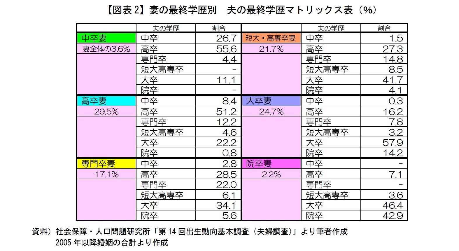 【図表2】妻の最終学歴別 夫の最終学歴マトリックス表(%)
