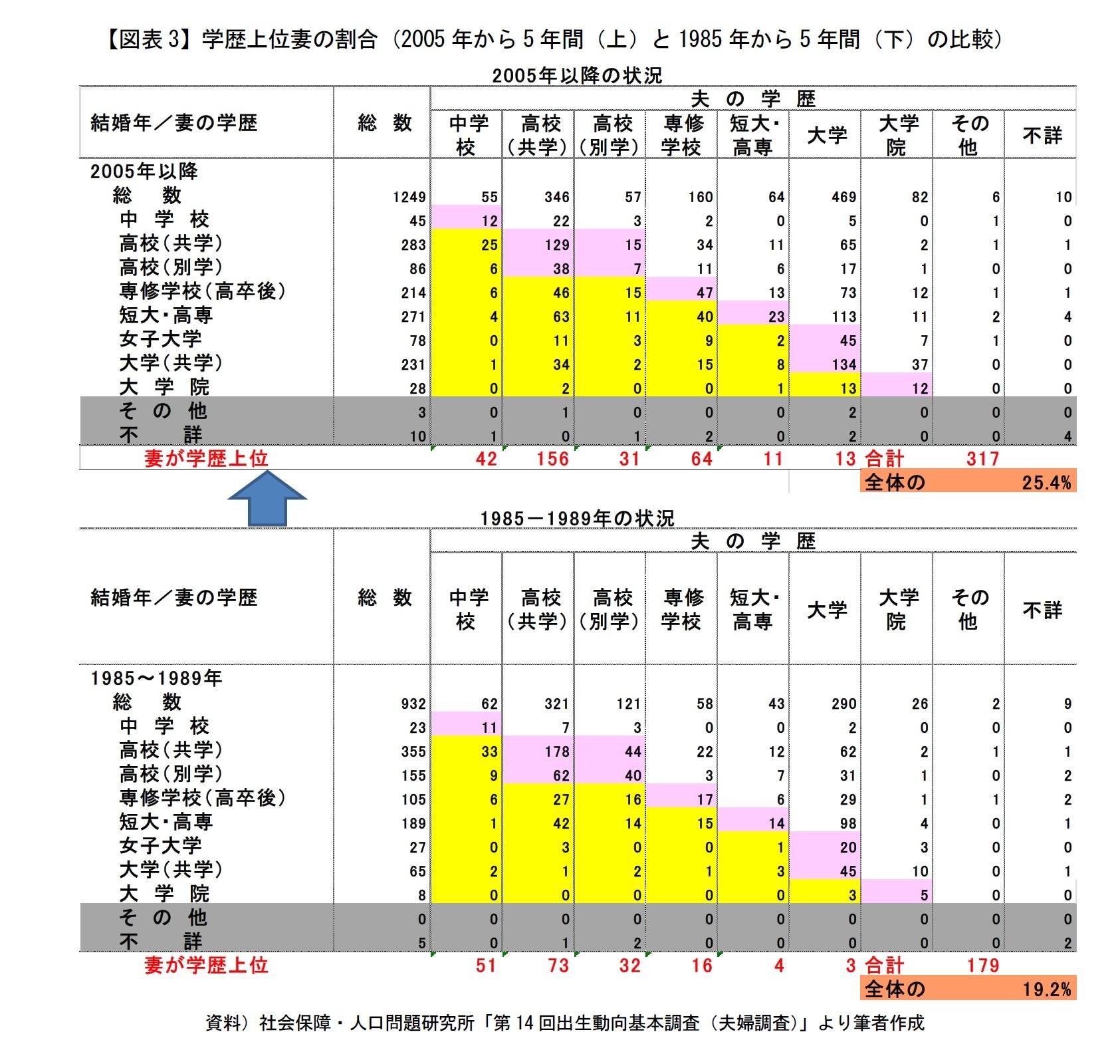 【図表3】学歴上位妻の割合(2005年から10年間(上)と1985年から10年間(下)の比較)