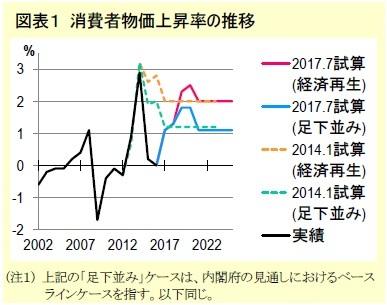図表1 消費者物価上昇率の推移