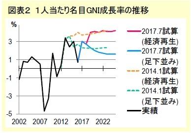 図表2 1人当たり名目GNI成長率の推移