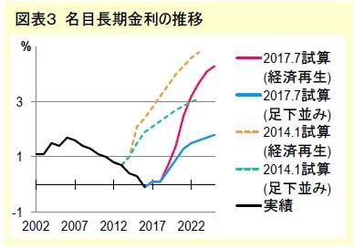 図表3 名目長期金利の推移